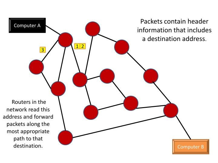 Packets contain header information that includes a destination address