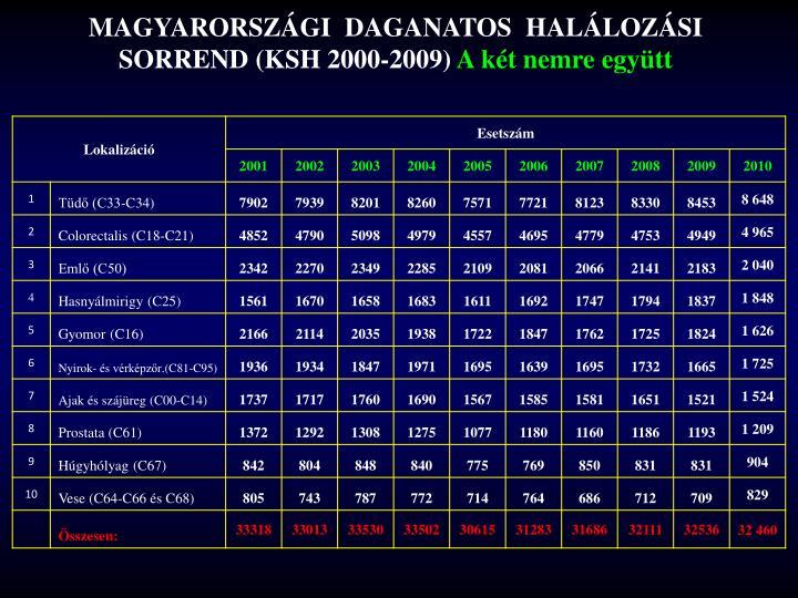 MAGYARORSZÁGI  DAGANATOS  HALÁLOZÁSI SORREND (KSH 2000-2009)