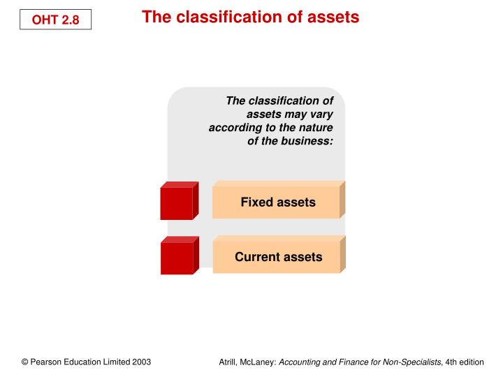 The classification of assets may vary according to the nature  of the business: