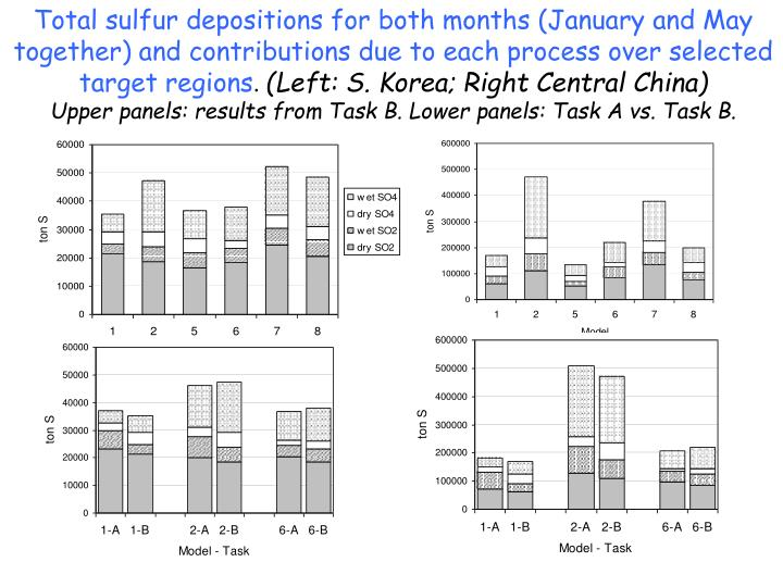Total sulfur depositions for both months (January and May