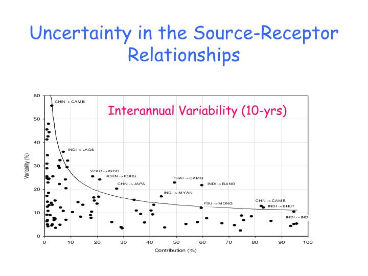 Uncertainty in the Source-Receptor Relationships