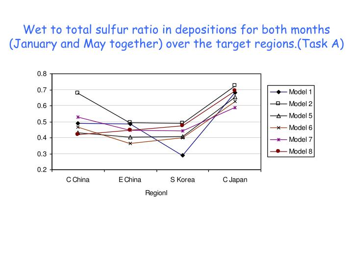 Wet to total sulfur ratio in depositions for both months (January and May together) over the target regions.(Task A)