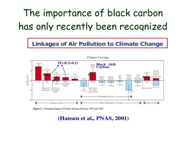 The importance of black carbon has only recently been recognized