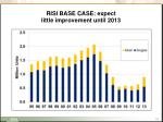 risi base case expect little improvement until 2013