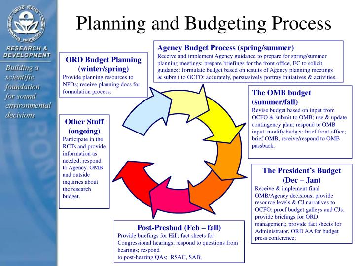 Planning and Budgeting Process