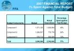 2007 financial report spent against total budget