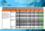 2008 approved budget awp rsc3 nov 2007 component 1 budget