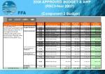 2008 approved budget awp rsc3 nov 2007 component 2 budget