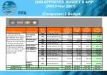 2008 approved budget awp rsc3 nov 2007 component 3 budget