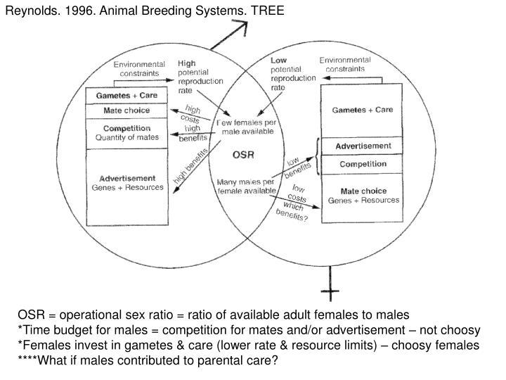 Reynolds. 1996. Animal Breeding Systems. TREE