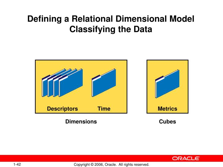 Defining a Relational Dimensional Model