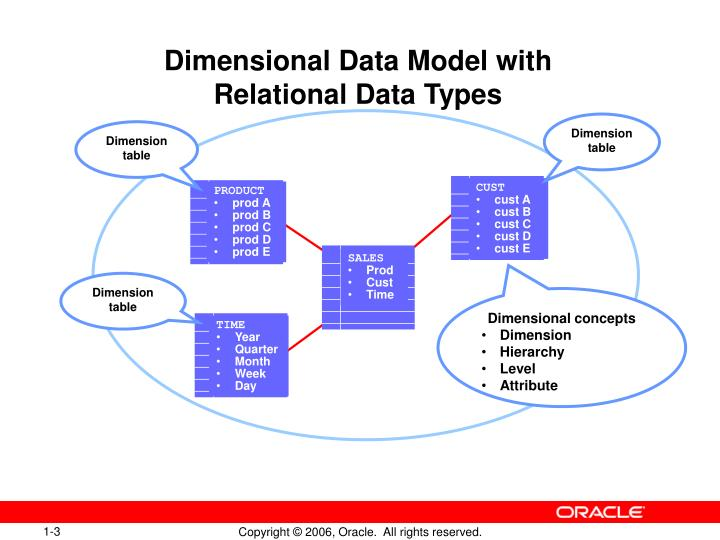 Dimensional data model with relational data types