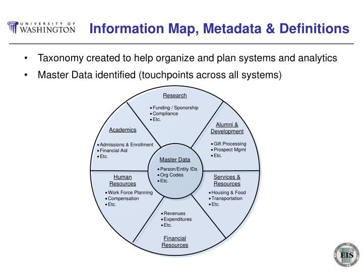 Information Map, Metadata & Definitions