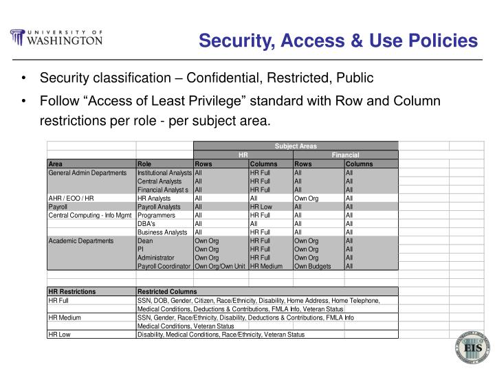 Security, Access & Use Policies