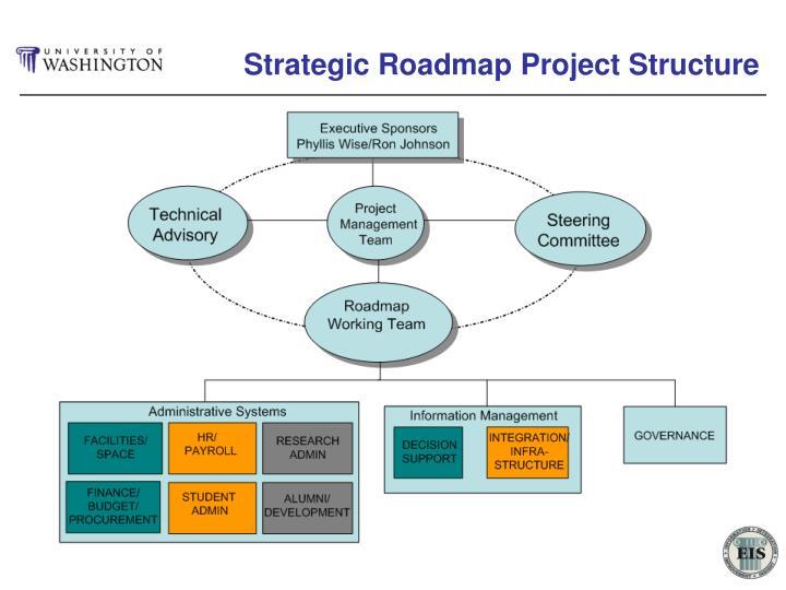 Strategic Roadmap Project Structure