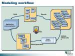 modeling workflow
