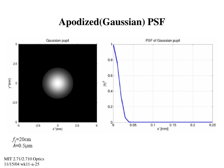 Apodized(Gaussian) PSF