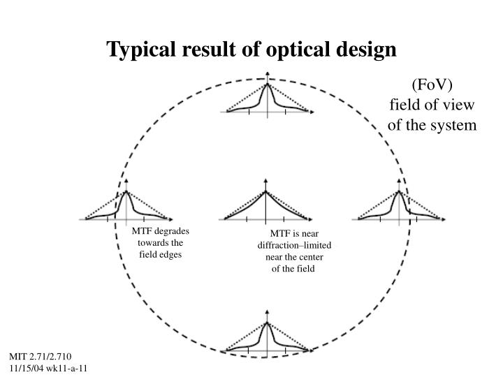 Typical result of optical design