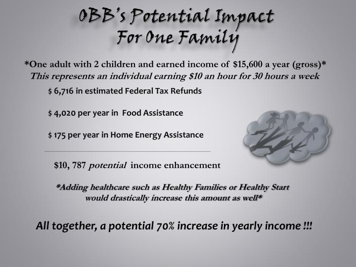 OBB's Potential Impact