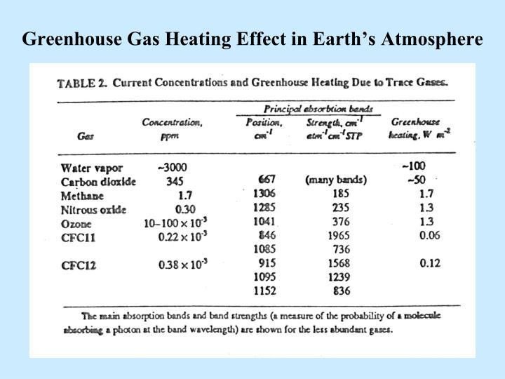 Greenhouse Gas Heating Effect in Earth's Atmosphere