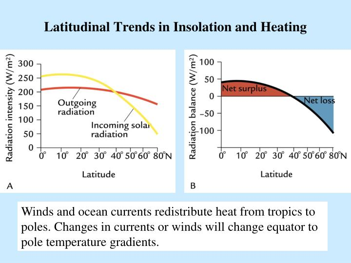 Latitudinal Trends in Insolation and Heating