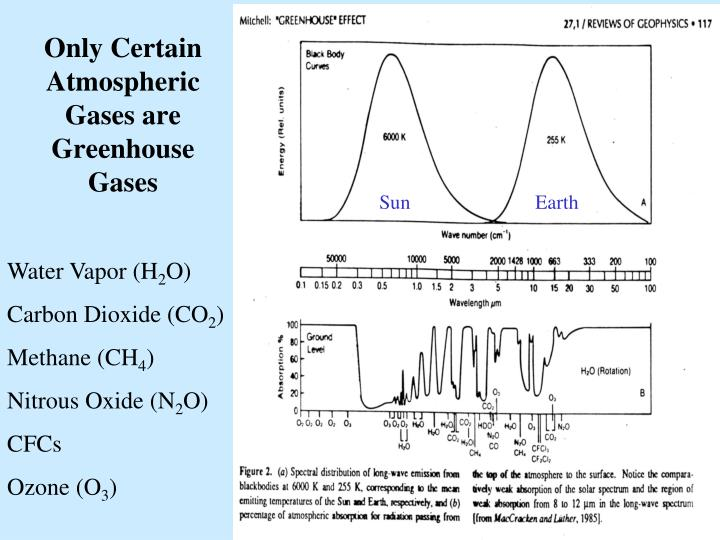 Only Certain Atmospheric Gases are Greenhouse Gases