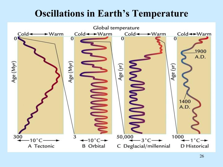 Oscillations in Earth's Temperature