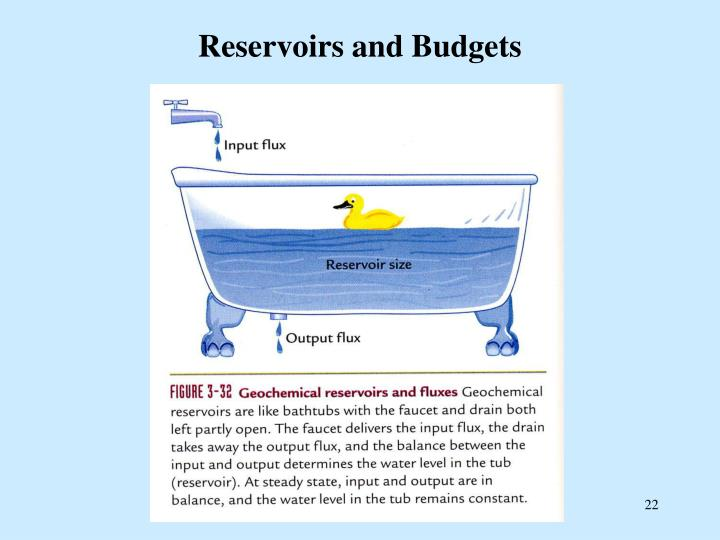 Reservoirs and Budgets