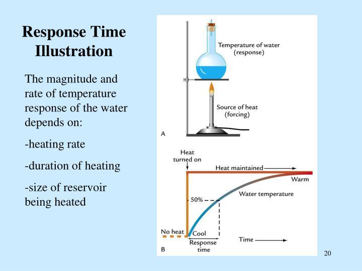 Response Time Illustration