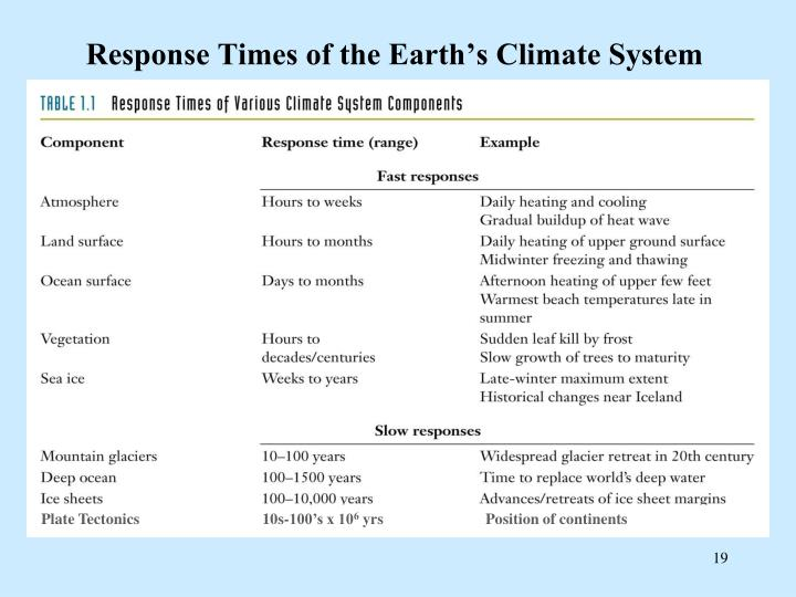Response Times of the Earth's Climate System