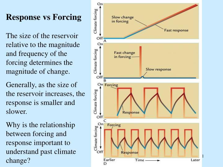 Response vs Forcing