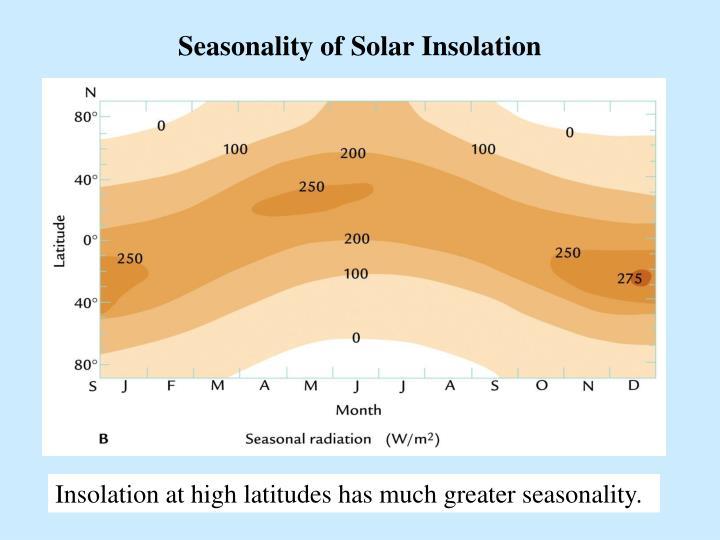 Seasonality of Solar Insolation