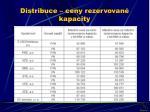 distribuce ceny rezervovan kapacity