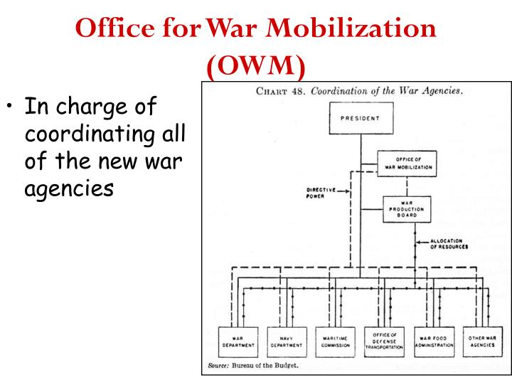 Office for War Mobilization (OWM)