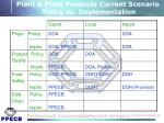plant plant products current scenario policy vs implementation