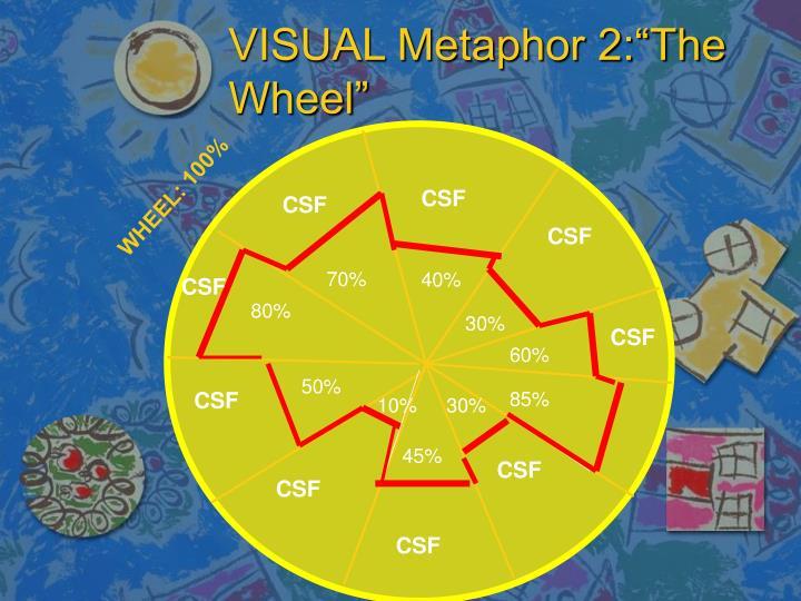"VISUAL Metaphor 2:""The Wheel"""