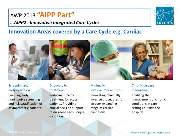 Innovation Areas covered by a Care Cycle e.g. Cardiac