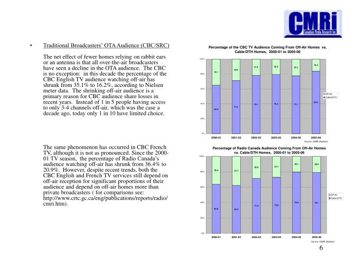 Traditional Broadcasters' OTA Audience (CBC/SRC)