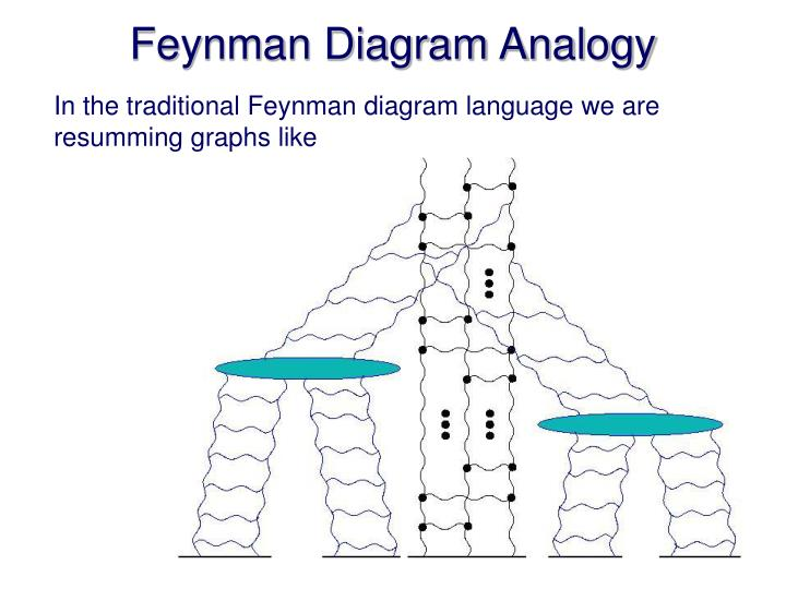 Feynman Diagram Analogy