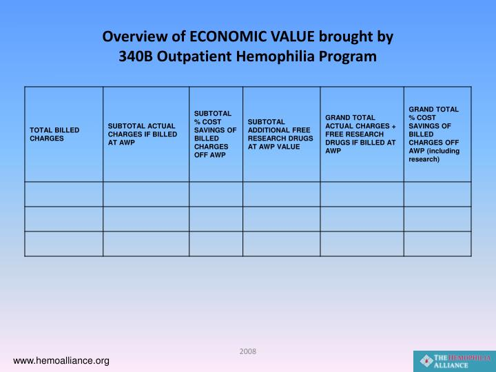 Overview of ECONOMIC VALUE brought by