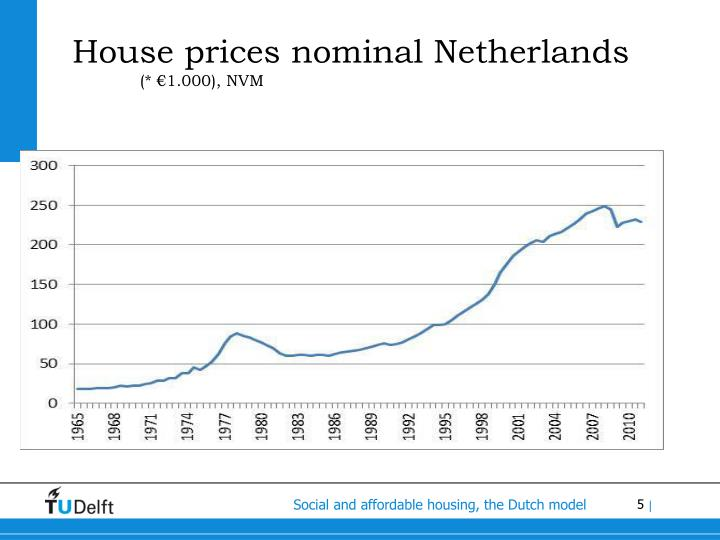 House prices nominal Netherlands