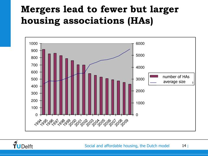 Mergers lead to fewer but larger housing associations (HAs)
