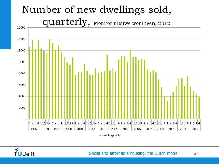 Number of new dwellings sold, quarterly,