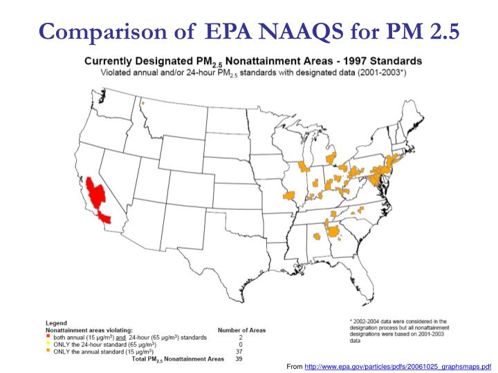 Comparison of EPA NAAQS for PM 2.5