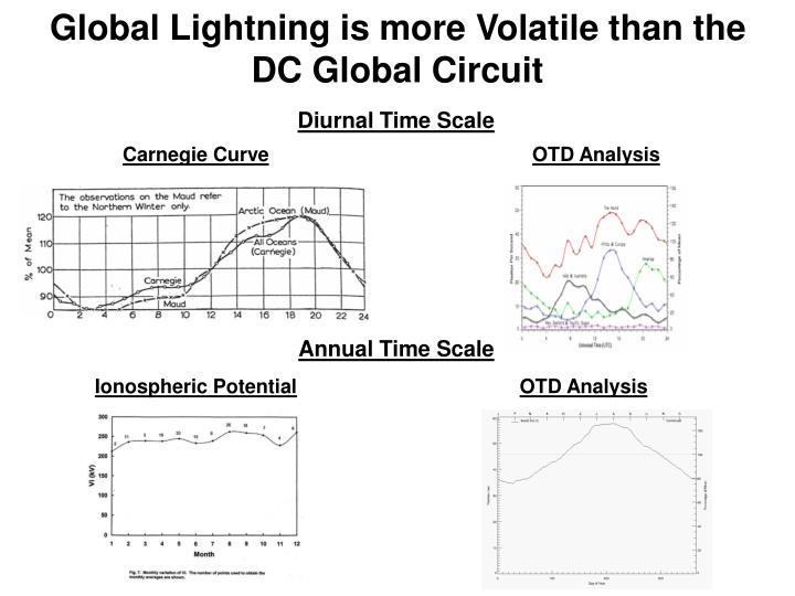 Global Lightning is more Volatile than the DC Global Circuit