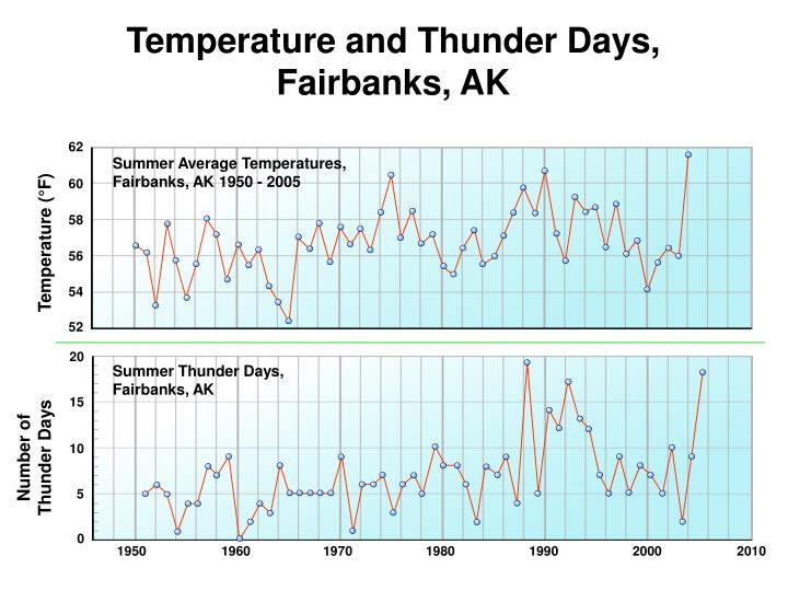 Temperature and Thunder Days,