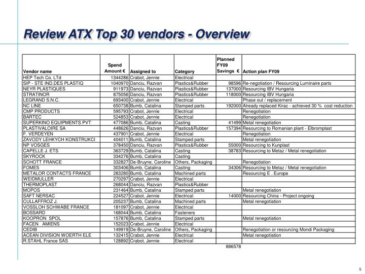 Review ATX Top 30 vendors - Overview
