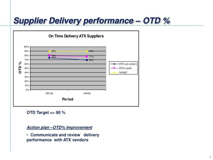 Supplier Delivery performance – OTD %