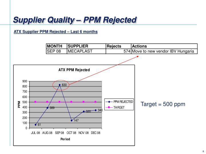 Supplier Quality – PPM Rejected
