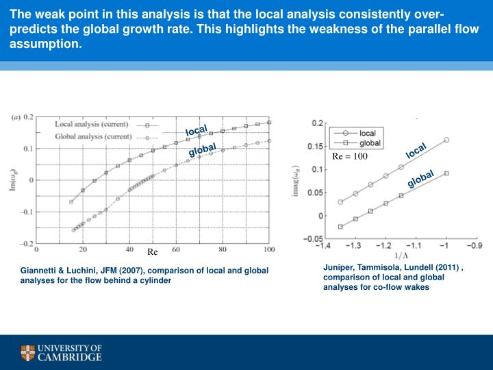 The weak point in this analysis is that the local analysis consistently over-predicts the global growth rate. This highlights the weakness of the parallel flow assumption.